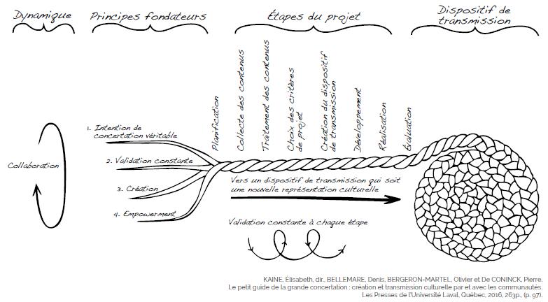 Guide concertation - Boite rouge vif